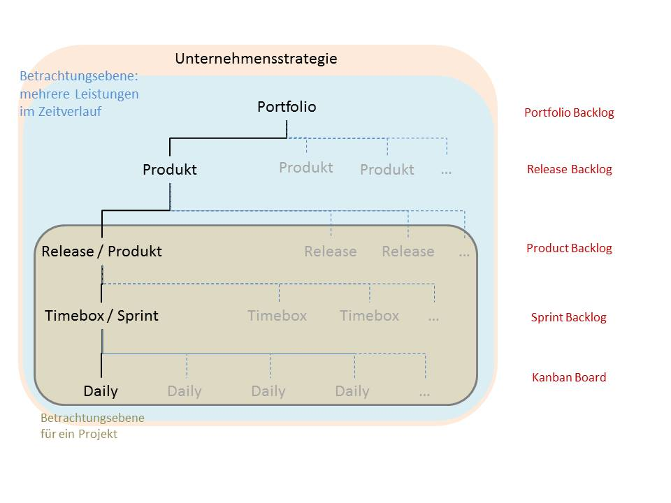 Agile Methoden - OPM-Beratung - Bertram Koch